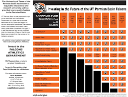 Chart for investing in the future of the UT Permian Basin Falcons
